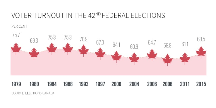 Widespread increase in voter turnout for forty-second federal election