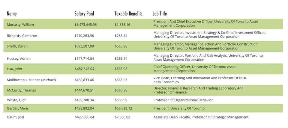 Numbers for Ontario's highest-earning public employees released in Sunshine List